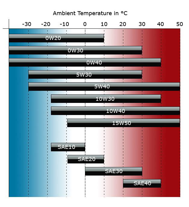 19 Unique Synthetic Motor Oil Comparison Chart